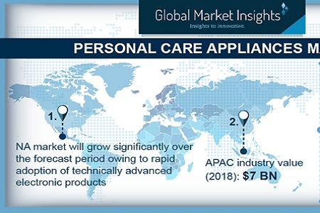Personal care appliances market to reach US$30 Bn by 2025